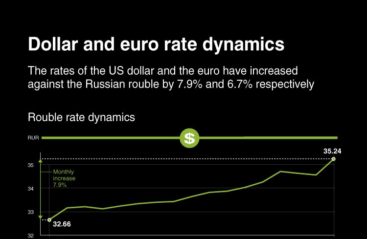 Dollar and euro rate dynamics