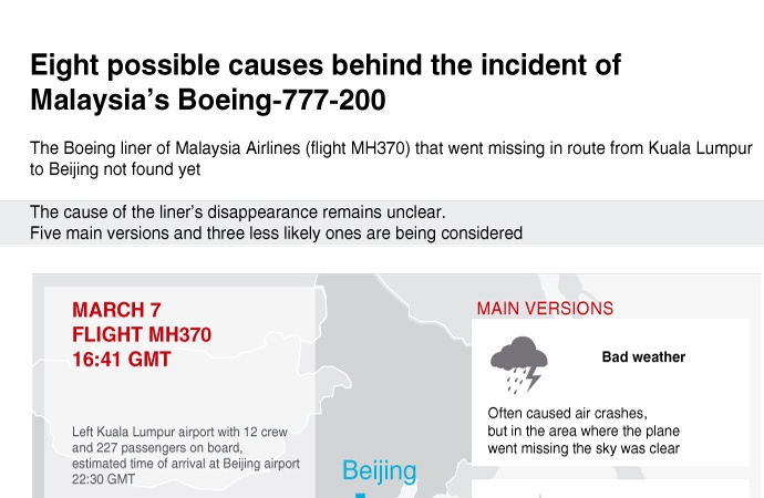 Eight possible causes behind the incident of Malaysia's Boeing-777-200