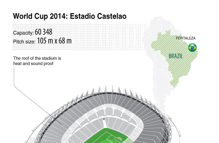 World Cup 2014: Estadio Castelao