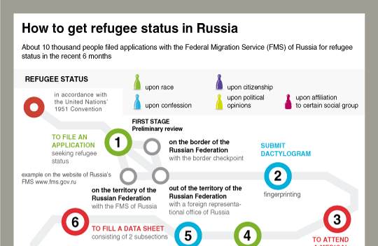How to get refugee status in Russia