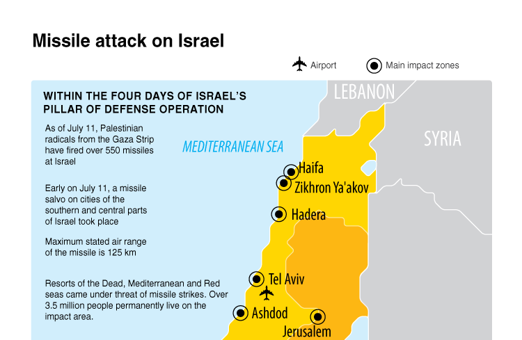 Missile attack on Israel