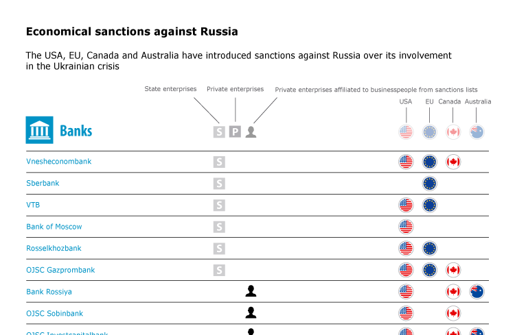 Economical sanctions against Russia