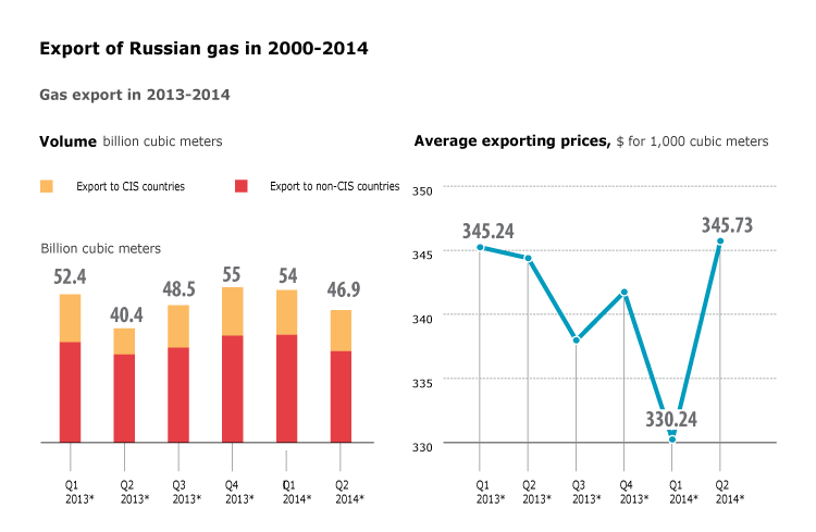 Export of Russian gas in 2000-2014