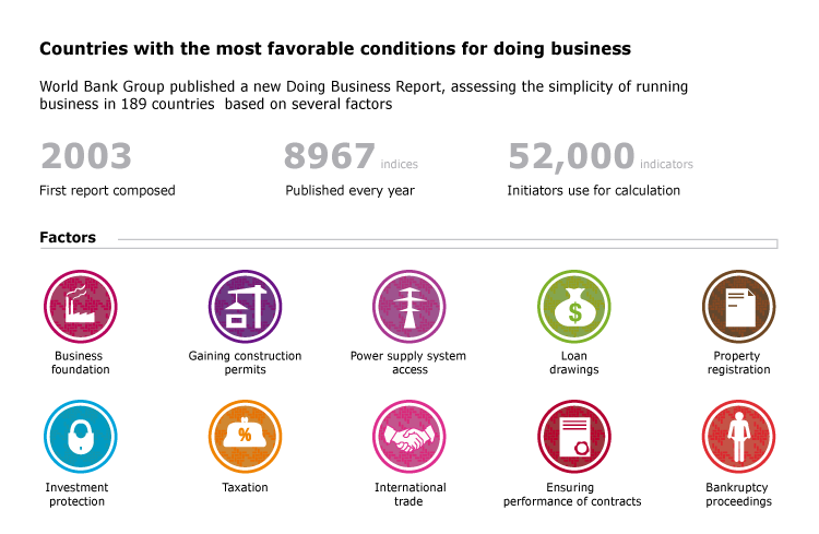 Countries with the most favorable conditions for doing business