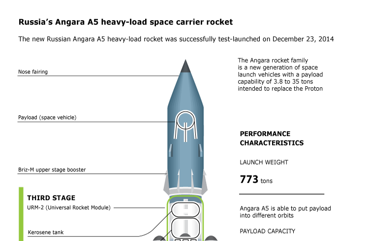 Russia's Angara A5 heavy-load space carrier rocket